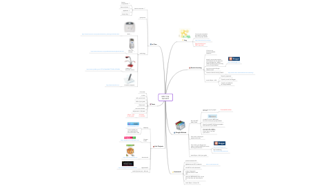 Mind Map: MAT 156  Fall 2011