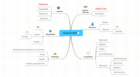 Mind Map: American Well