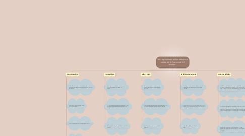 Mind Map: Incumplimiento en las metas de venta de la Comercial Mi Mundo.