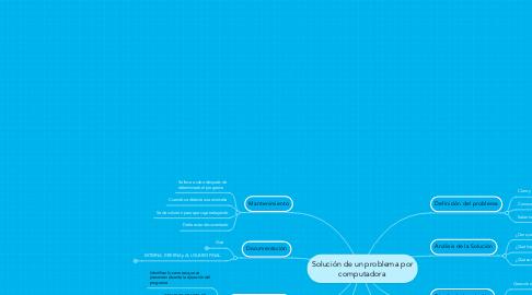 Mind Map: Solución de un problema por computadora