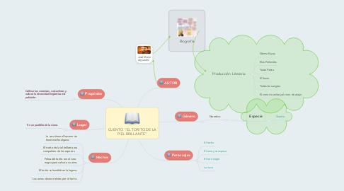 """Mind Map: CUENTO """"EL TORITO DE LA PIEL BRILLANTE"""""""