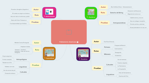 Mind Map: Poblamiento Americano