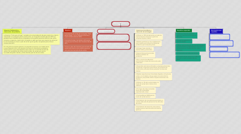 "Mind Map: Empresa ""Todo para el hogar"""