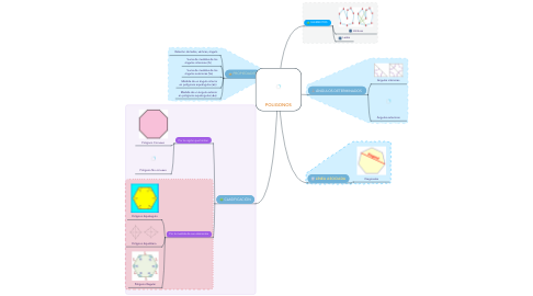 Mind Map: POLIGONOS