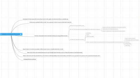 Mind Map: Social Research and Development Networking Site