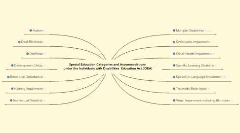Mind Map: Special Education Categories and Accommodations  under the Individuals with Disabilities  Education Act (IDEA)