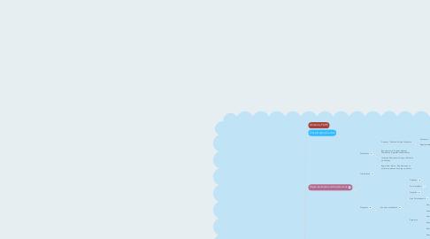 Mind Map: Direito Administrativo