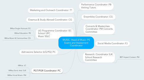 Mind Map: MUSIC: Head of Music: PS Exams and Assessment Coordinator
