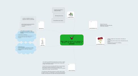 """Mind Map: Bajos niveles de ventas en la empresa """"La Sonrisa"""" a raíz de la poca inversión en publicidad."""