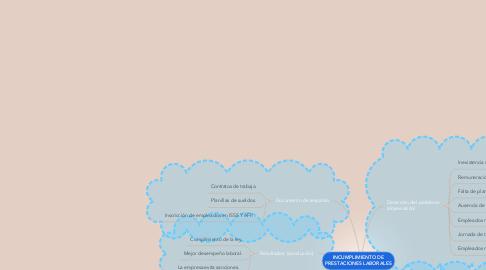 Mind Map: INCUMPLIMIENTO DE PRESTACIONES LABORALES