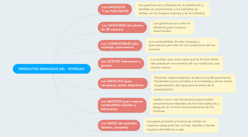 Mind Map: PRODUCTOS DERIVADOS DEL   PETRÓLEO