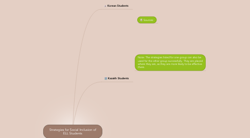 Mind Map: Strategies for Social Inclusion of ELL Students