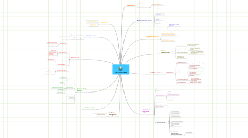 Mind Map: Life science careers