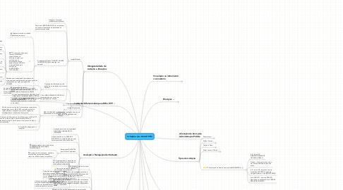 Mind Map: Licitações (Lei 8.666/1993)
