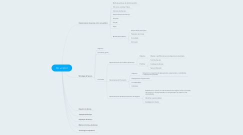 Mind Map: ITIL v3 2011