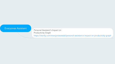 Mind Map: Everyones Assistant
