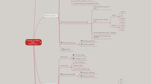 Mind Map: Le français en première année: Aperçu du cours