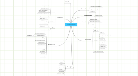 Mind Map: Creatieve industrie
