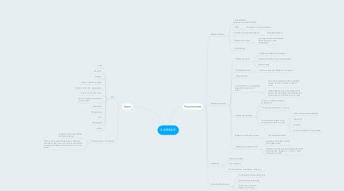 Mind Map: AddMatch
