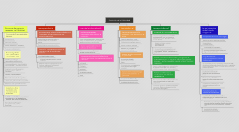 Mind Map: Evolución de la Publicidad