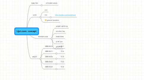 Mind Map: Lijst.com: concept