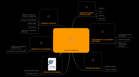 Mind Map: Prueba De Software