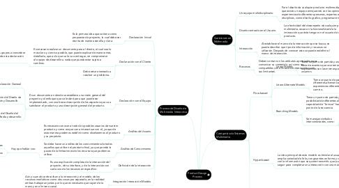 Mind Map: Product Design Process