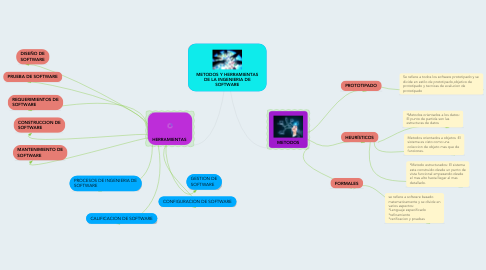 Mind Map: METODOS Y HERRAMIENTAS DE LA INGENIERIA DE SOFTWARE