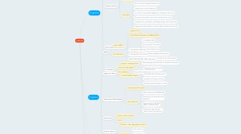 Mind Map: prodeocsa