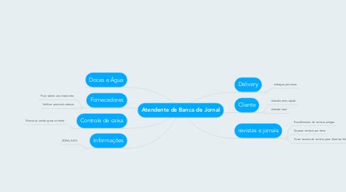 Mind Map: Atendente de Banca de Jornal