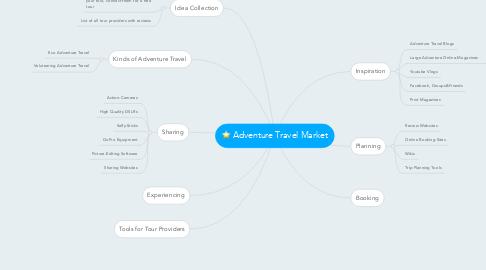 Mind Map: Adventure Travel Market