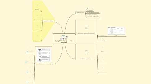 Mind Map: Supply Chain Management: An Overview