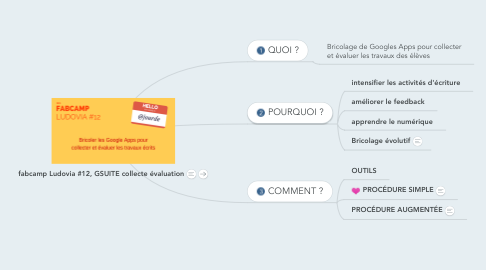 Mind Map: fabcamp Ludovia #12, GSUITE collecte évaluation