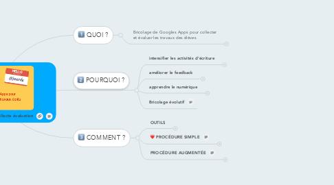 Mind Map: fabcamp Ludovia #12, GSUITE collecte évaluation
