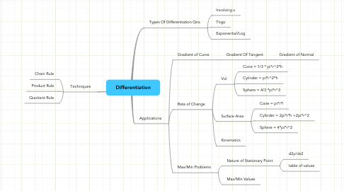 Mind Map: Differentiation