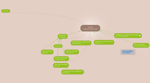 Mind Map: Innotas Hierarchial Structure