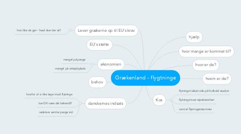Mind Map: Grækenland - flygtninge