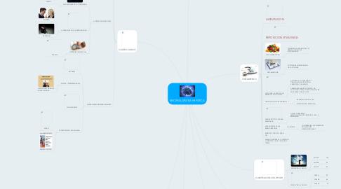 Mind Map: ENCEFALOPATIA HEPATICA