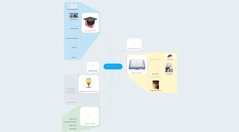 Mind Map: Corel Draw