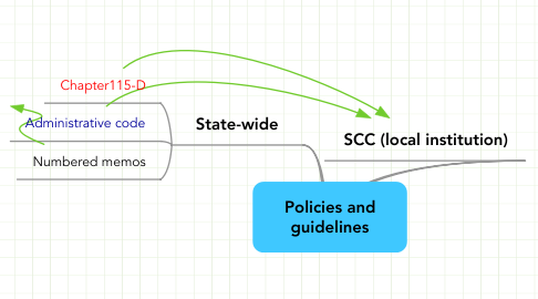 Mind Map: Policies and guidelines
