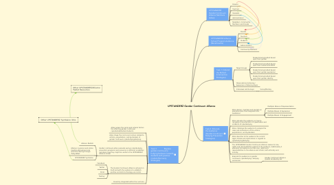 Mind Map: UPSTANDERZ Gender Continuum Alliance