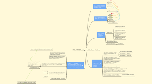 Mind Map: UPSTANDERZ Multilingual and Multicultural Alliance