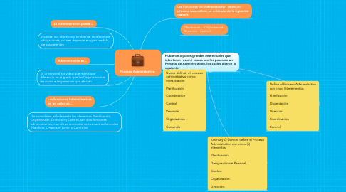 Mind Map: Proceso Administrativo.