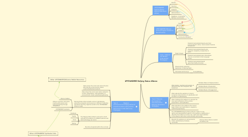 Mind Map: UPSTANDERZ Defying Status Alliance
