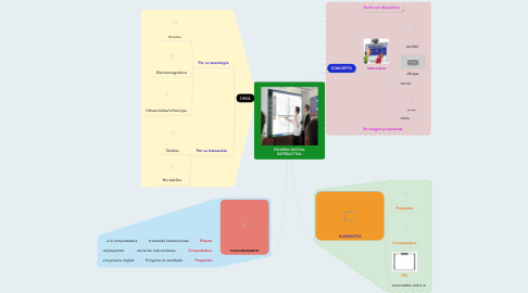 Mind Map: PIZARRA DIGITAL INTERACTIVA