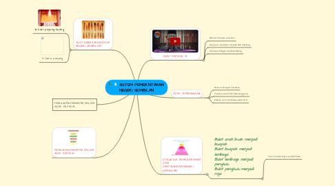 Mind Map: SISTEM PEMERINTAHAN  NEGERI SEMBILAN