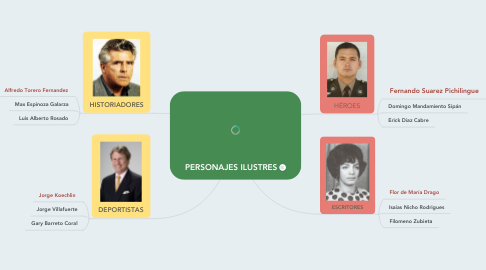 Mind Map: PERSONAJES ILUSTRES