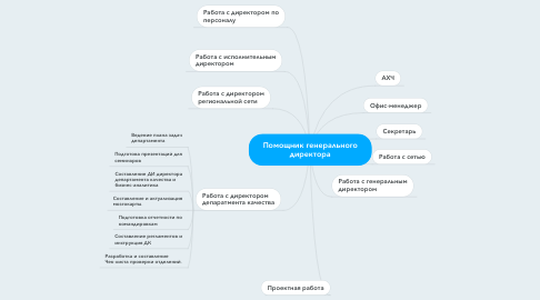 Mind Map: Помощник генерального директора