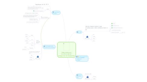 Mind Map: Relevé décisions et actions réunion  Groupe Jeu du 3 septembre