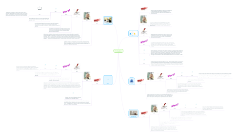 Mind Map: 5 step plan